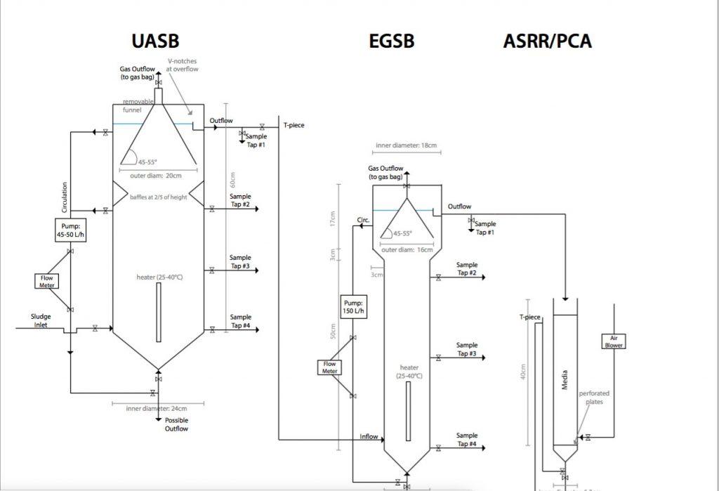 Schema Bioreaktoren UASB/EGSB